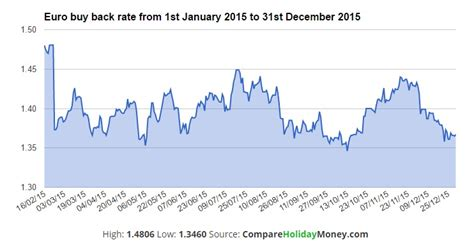 best money exchange rates compare money launches historical exchange rates