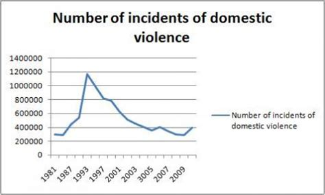 the number of male domestic abuse victims is shockingly how many people were victims of domestic violence over the