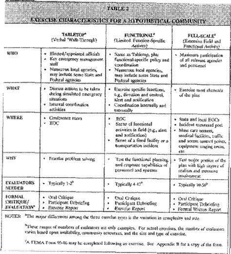developing a hazardous materials exercise program a