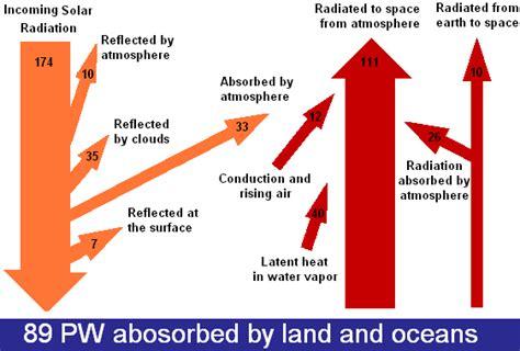sankey diagram solar power sun sankey diagrams