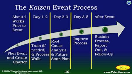 rapid design for lean manufacturing pdf plan a kaizen event to implement with speed and agility