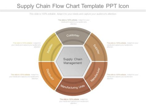 Supply Chain Chart Exles Pictures To Pin On Pinterest Pinsdaddy Supply Chain Process Flow Chart Template