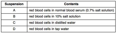 the blood is the the redwing saga volume 3 books le diffusion lab quiz proprofs quiz