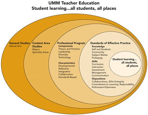 L Framework by Conceptual Framework Objectives Academics At The