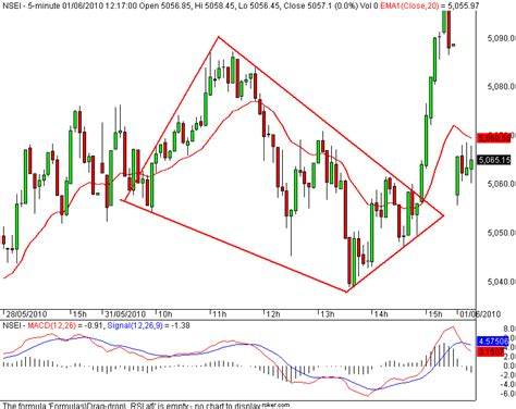 diamond pattern in stock market stock market chart analysis nifty 5 minutes diamond pattern