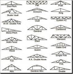 Different Types Of Dormers 1000 Images About Roofs To Top It All Off On Pinterest