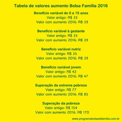 tabela salrio famlia 2016 atualizada valores do bolsa fam 237 lia 2016 atualizados com o aumento