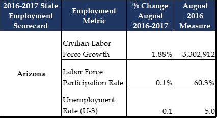 Of Arizona Mba 2015 Employent Repoty by Arizona Demographics City And State Information