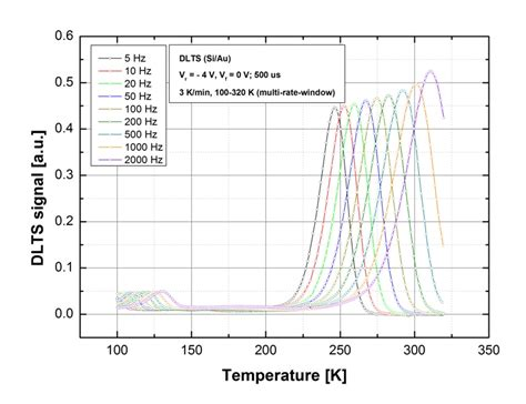 capacitance meter ppt capacitance meter dlts 28 images boonton dlts measurements with boonton model 7200 app note