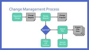 It Change Management Process Template by Effective Project Change Management