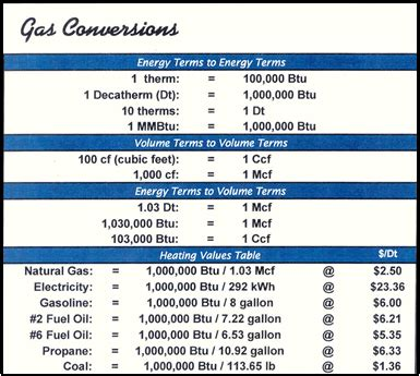 gas conversion table gas conversion tables search engine at