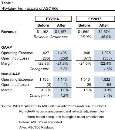 Revenue Recognition: What?s an Analyst to Do?   Mercer Capital