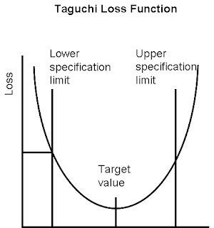 pengertian layout menurut its time pengertian kualitas menurut taguchi