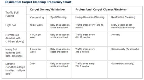 Remended Carpet Cleaning Schedule   Carpet Vidalondon