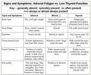 Low thyroid symptoms in women hyperthyroid symptoms