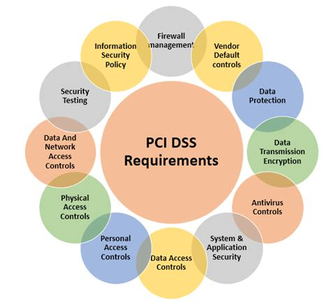 pci dss security policy template pci dss security policy template pchscottcounty