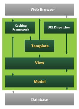 django creating a model python django the full stack web developer source dexter