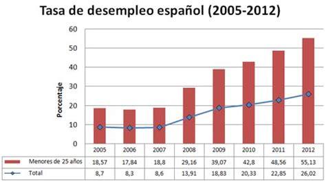 tasa de desempleo en el ultimo trimestre argentina 2016 espa 241 a j 243 venes y desempleo
