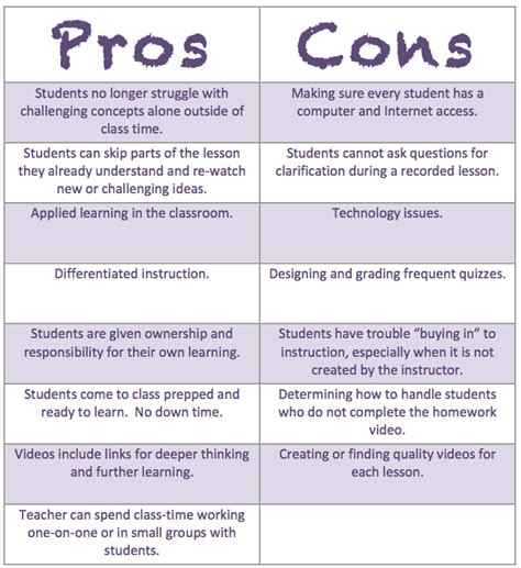 Technology Pros And Cons Essay by Technology Pro And Cons Essay