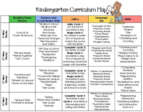 kindergarten curriculum map template site to explore more later looking for curriculum