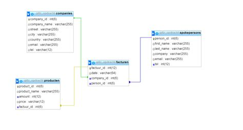 yii2 activequery tutorial php yii2 sql join 2 tables stack overflow