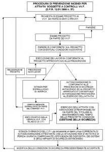 ufficio prevenzione incendi certificato prevenzione incendi uno schema per le