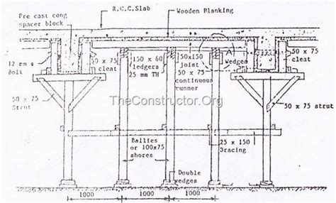 Rectangular House Plans by Types Of Formwork Shuttering For Concrete Construction