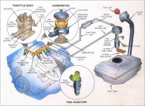 Fuel System Of Automobile Fuel System