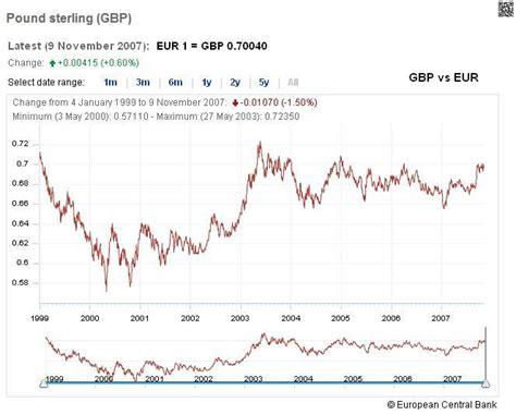 tasso cambio italia tasso di cambio come trading algoritmico