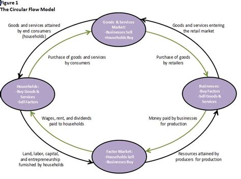 a circular flow diagram is a model that definition of the circular flow model higher rock education