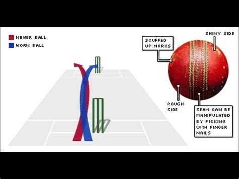 out swing bowling concept of reverse swing bowling technique part one
