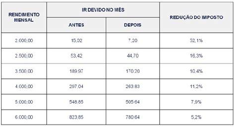 teto imposto de renda 2015 g1 veja os efeitos do reajuste da tabela do imposto de