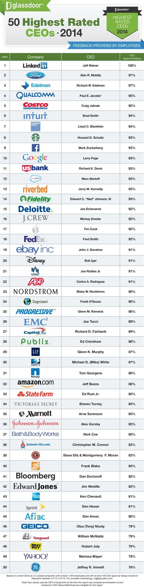 Top 50 Mba Salaries by America S Top 50 Highest Ceos Oneyearmba Co In