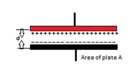 parallel plate capacitor units what is a capacitor units of capacitance complex permittivity