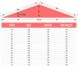 roof pitch calculator roof pinterest roof tiles image search and pitch