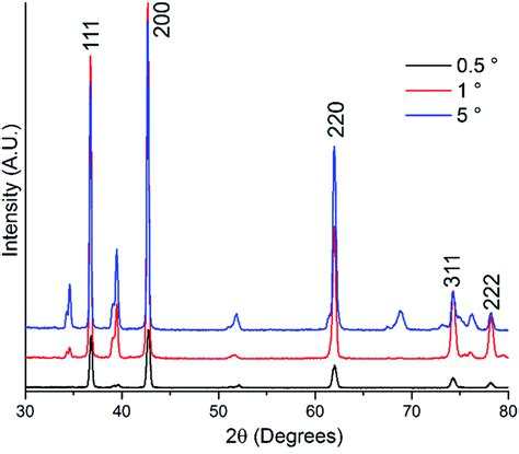 miller supercapacitors effect of oxidative surface treatments on charge storage at titanium nitride surfaces for