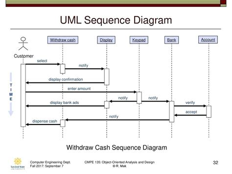 cara membuat sequence diagram dengan visio 2010 sequence diagram banking system gallery how to guide and