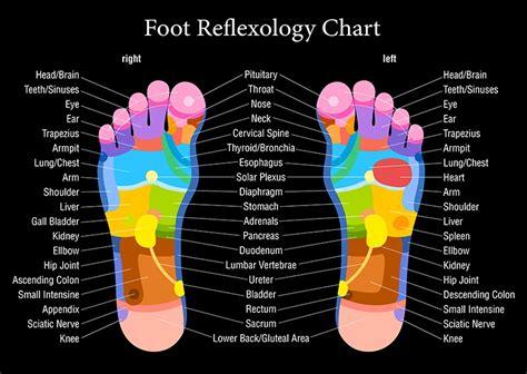 Foot Diagram Pressure Points Nivoteamfo