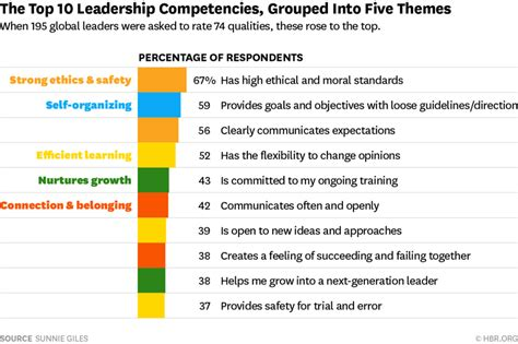 Pay To Do Leadership Report by Top 10 Leadership Qualities Voted By 200 Global Leaders