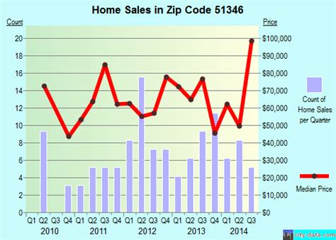 ia zip code 51346 real estate home value