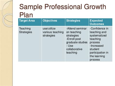 Proffesional Growth And Development Start Professional Development Plan Template