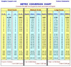 inches to gallons chart - Cubic Inches to Gallons (in^3 to gal) conversion chart for volume