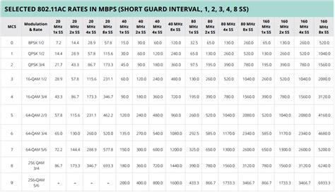 design guidelines for spatial modulation 802 11ac technology gigabit wireless gigabit wireless