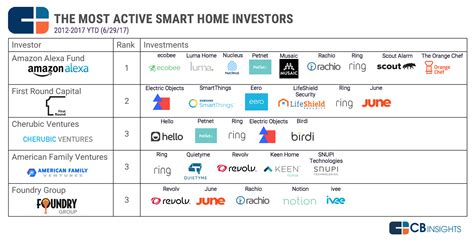 the most active smart home investors and their companies