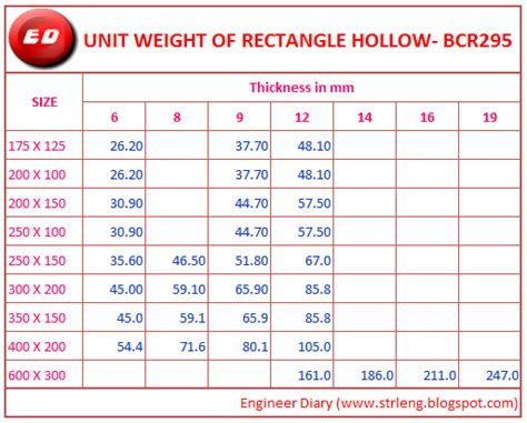 hollow section weight unit weight of rectangle hollow section of bcr 295
