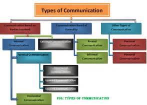types of communication classification of communication