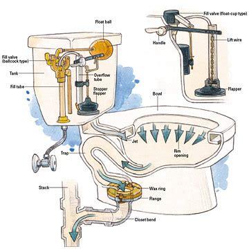 Kitchen Faucet Extender Plombier Agr 233 233 En R 233 Paration Toilette Wc Qui Coule 224 Bruxelles