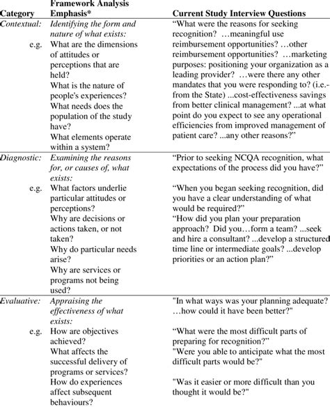 semi structured template table 1 semi structured questions organized by