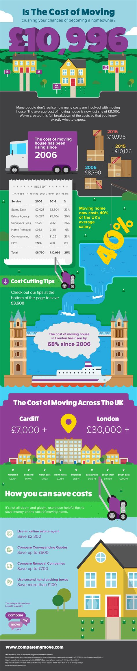 house mover cost the cost of moving house infographic compare my move the