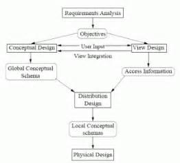 desain database terdistribusi database terdistribusi bagian iii perancangan basis data